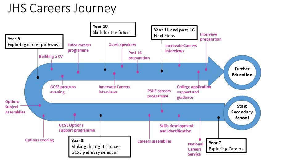 Jhs careers journey v3